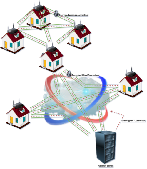 Generic VPN diagram. When you access the Internet through Yggdrasil, this is the same architecture that we use.