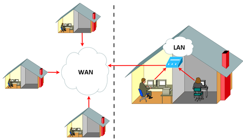 LAN vs. WAN (In a traditional Internet infrastructure.)